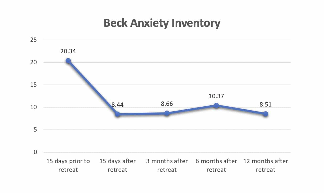 Beck-Anxiety-Inventory