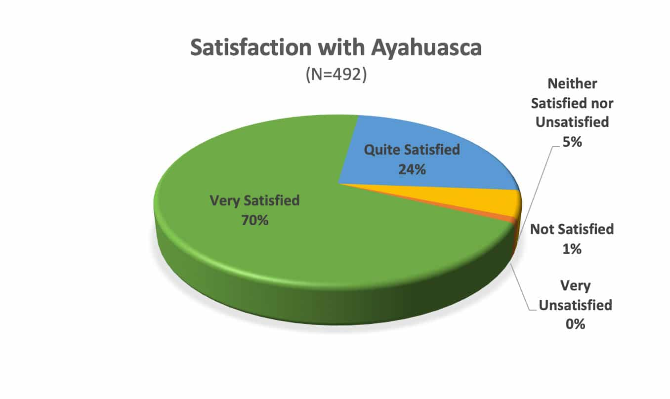 Satisfaction-with-Ayahuasca